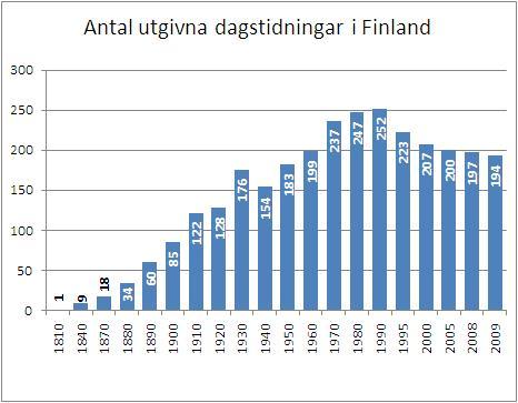 Antal dagstidningar utgivna i Finland 1810-2009